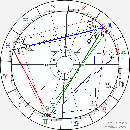 Olga von Ungern-Sternberg wikipedie wiki 2019, 2020 horoskop