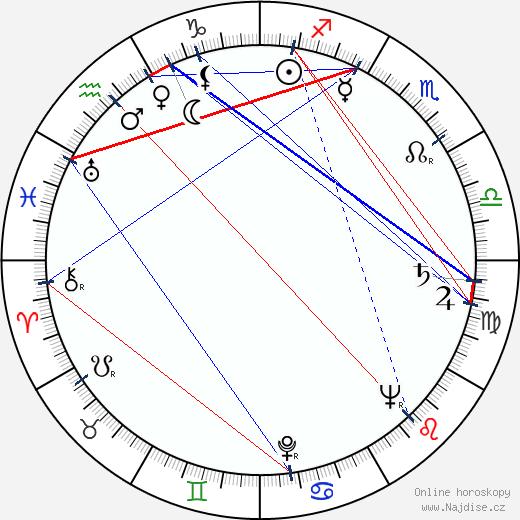 Oľga Vronská wikipedie wiki 2019, 2020 horoskop