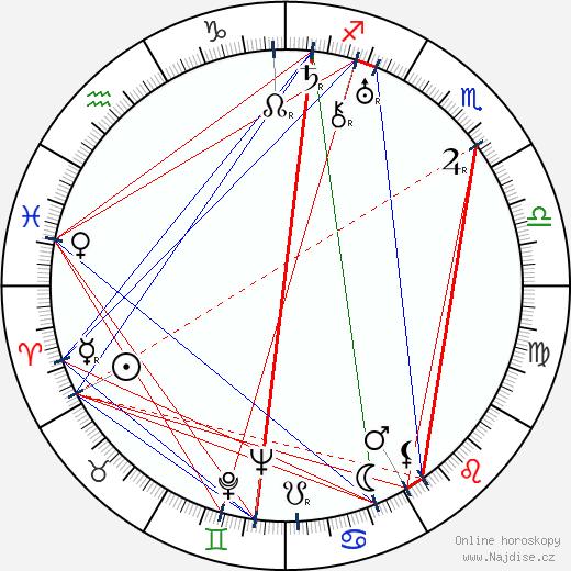 Oľga Žizneva wikipedie wiki 2017, 2018 horoskop