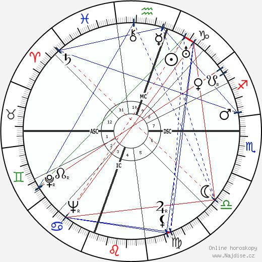 Olin C. Wilson wikipedie wiki 2017, 2018 horoskop