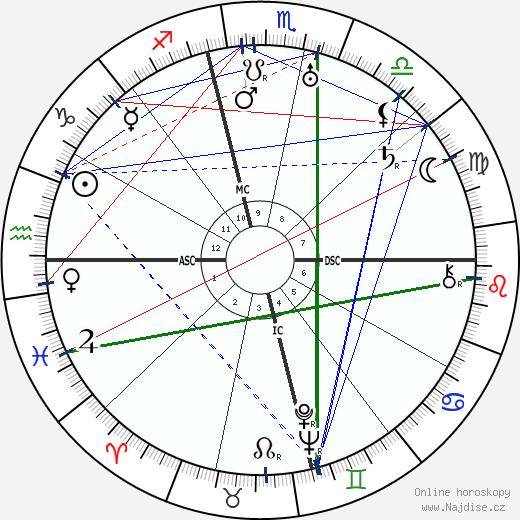 Oliver Hardy wikipedie wiki 2018, 2019 horoskop