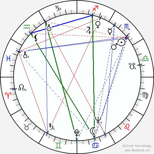 Oliver M. Johnston Jr. wikipedie wiki 2018, 2019 horoskop