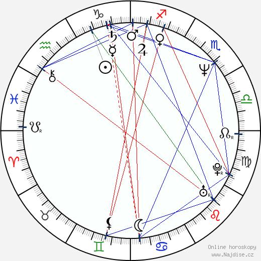 Oliver Platt wikipedie wiki 2020, 2021 horoskop