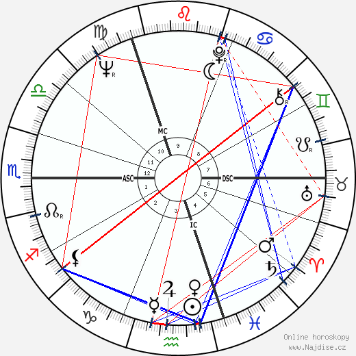 Oliver Reed wikipedie wiki 2019, 2020 horoskop