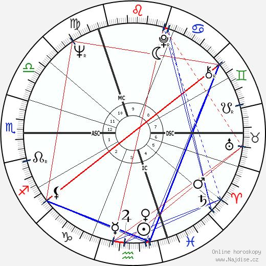 Oliver Reed wikipedie wiki 2018, 2019 horoskop