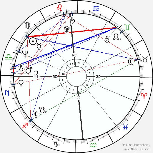 Oliver Stone wikipedie wiki 2018, 2019 horoskop
