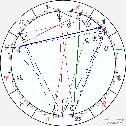 Oliver Sykes wikipedie wiki 2017, 2018 horoskop