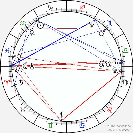 Olivia d'Abo wikipedie wiki 2020, 2021 horoskop