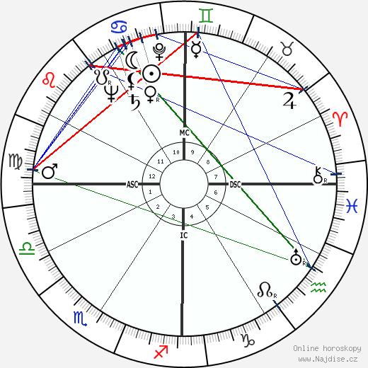 Olivia de Havilland wikipedie wiki 2019, 2020 horoskop
