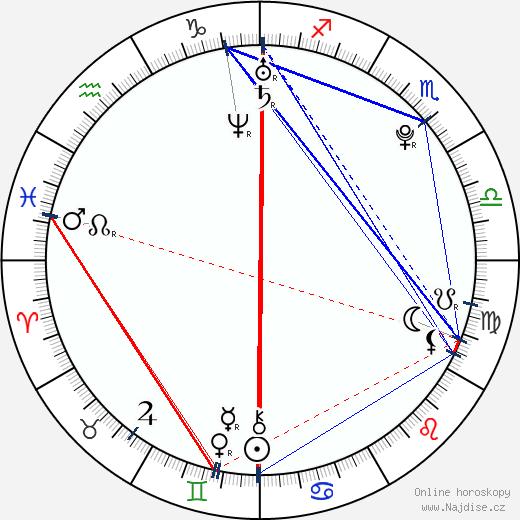 Olivia Hardt wikipedie wiki 2019, 2020 horoskop