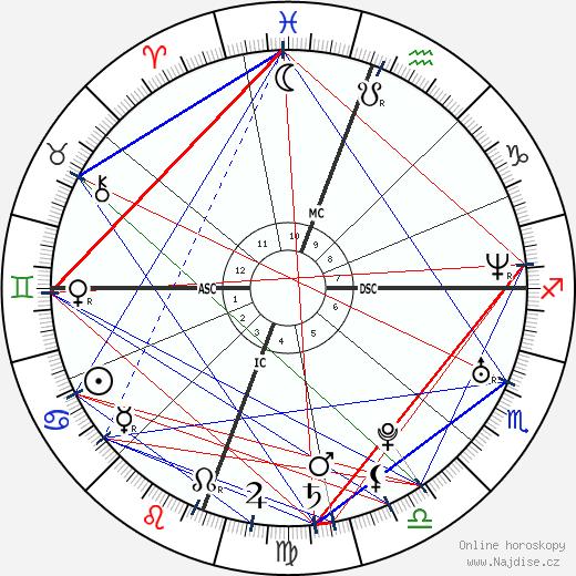Olivia Munn wikipedie wiki 2019, 2020 horoskop