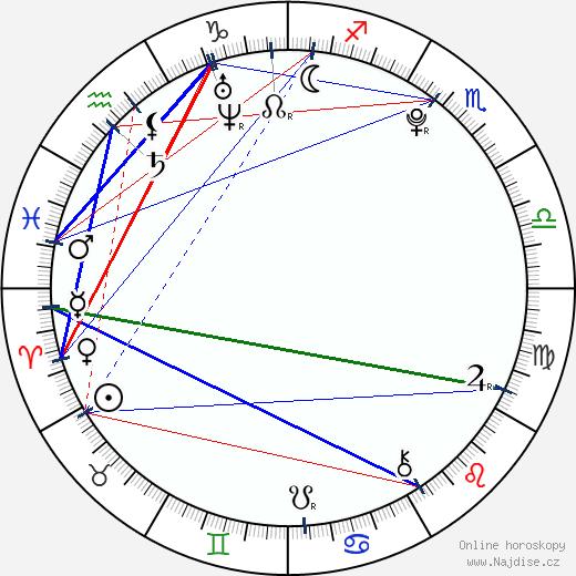 Olivia Olson wikipedie wiki 2019, 2020 horoskop