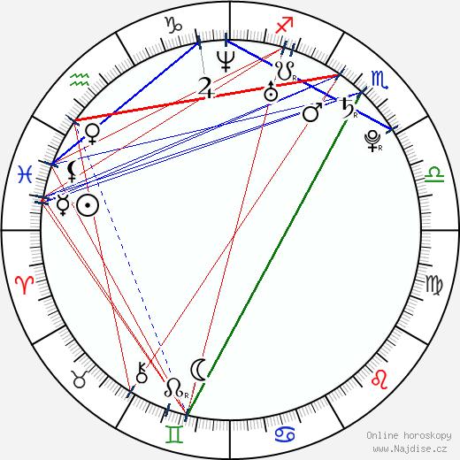 Olivia Wilde wikipedie wiki 2018, 2019 horoskop