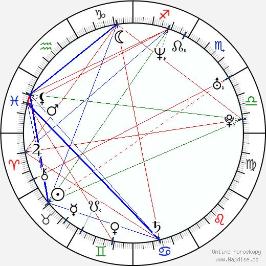 Olivie Žižková wikipedie wiki 2017, 2018 horoskop