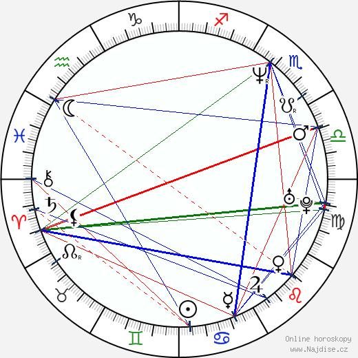 Olivier Dahan wikipedie wiki 2019, 2020 horoskop