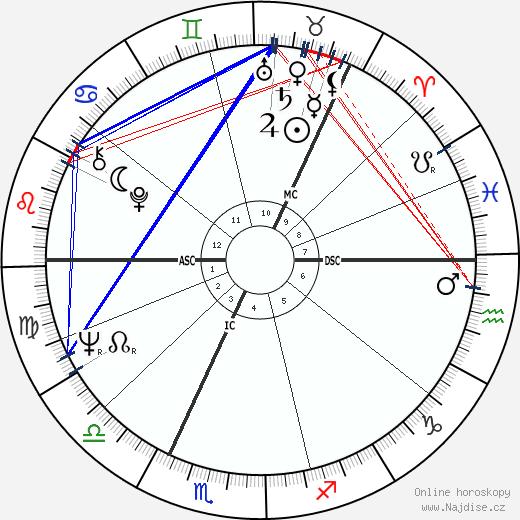 Olli Viiri wikipedie wiki 2017, 2018 horoskop