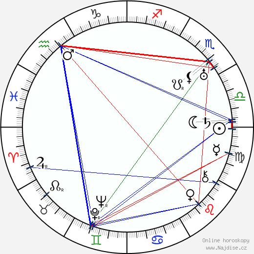 Olof Ås wikipedie wiki 2017, 2018 horoskop