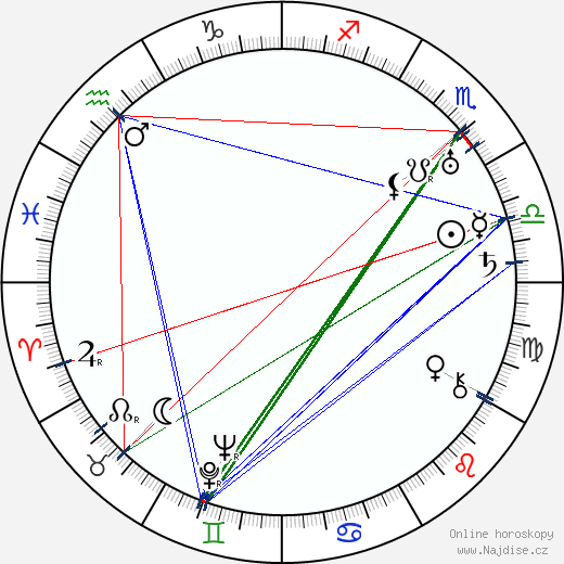 Olof Molander wikipedie wiki 2018, 2019 horoskop