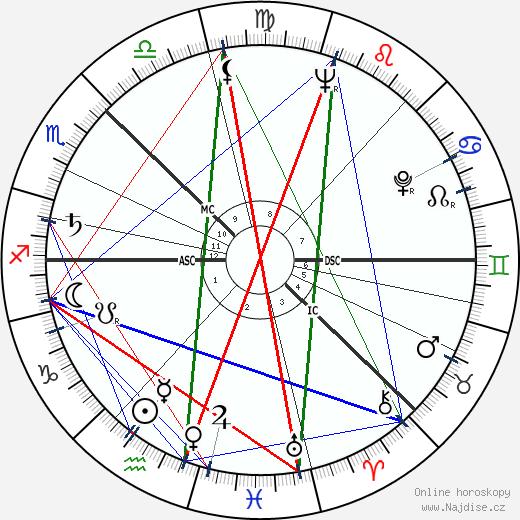 Olof Palme wikipedie wiki 2020, 2021 horoskop