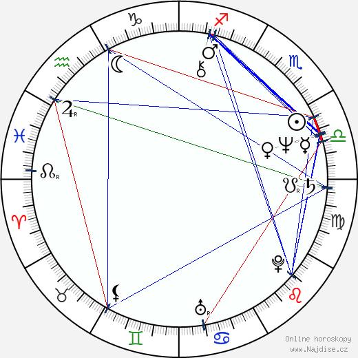 Om Puri wikipedie wiki 2019, 2020 horoskop