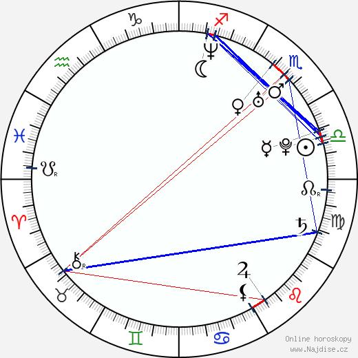 Omar Benson Miller wikipedie wiki 2017, 2018 horoskop