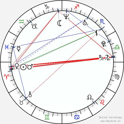Ondřej Brousek wikipedie wiki 2018, 2019 horoskop