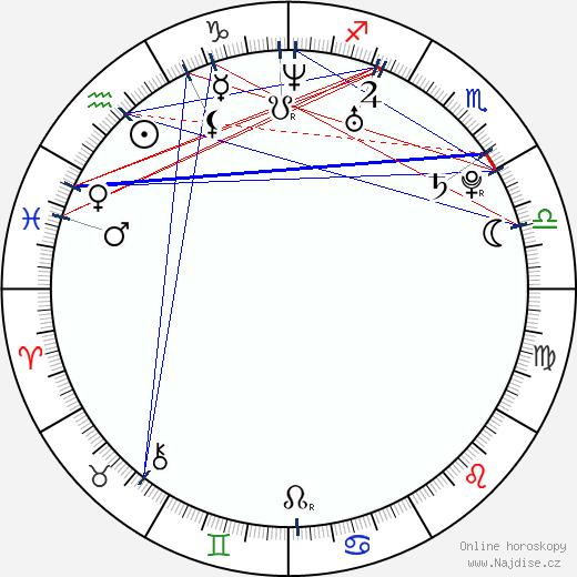Ondřej Gregor wikipedie wiki 2017, 2018 horoskop
