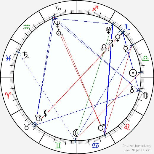 Ondřej Havel wikipedie wiki 2020, 2021 horoskop