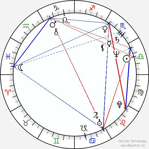 Ondřej Havelka wikipedie wiki 2019, 2020 horoskop