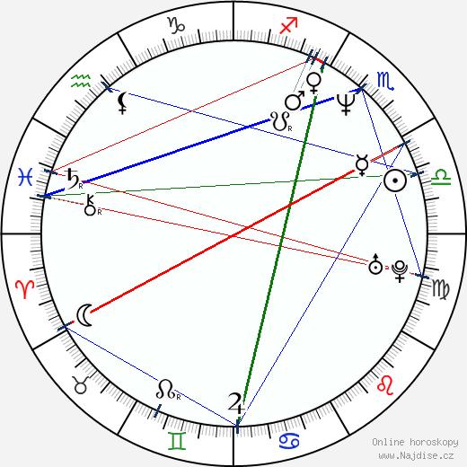 Ondřej Höppner wikipedie wiki 2019, 2020 horoskop
