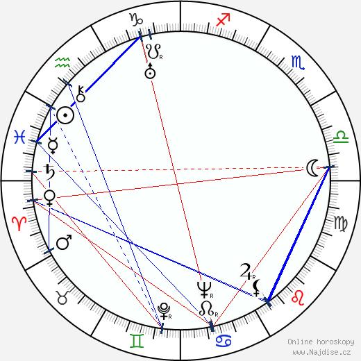 Ondrej Jariabek wikipedie wiki 2019, 2020 horoskop