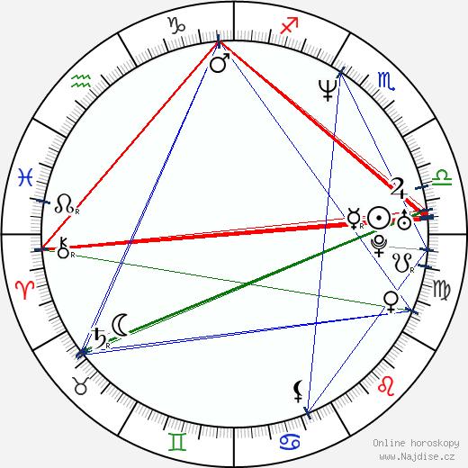Ondřej Kepka wikipedie wiki 2019, 2020 horoskop