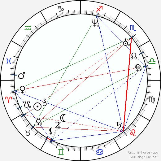 Ondřej Kratěna wikipedie wiki 2018, 2019 horoskop