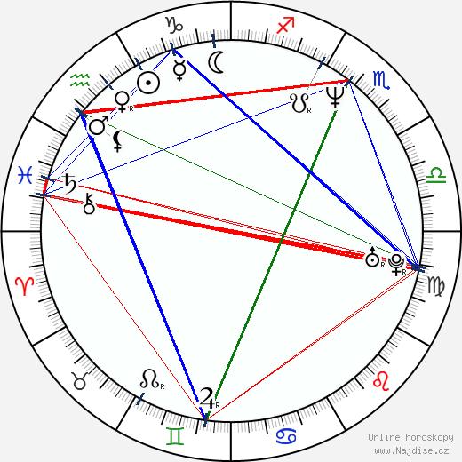 Ondřej Malý wikipedie wiki 2019, 2020 horoskop