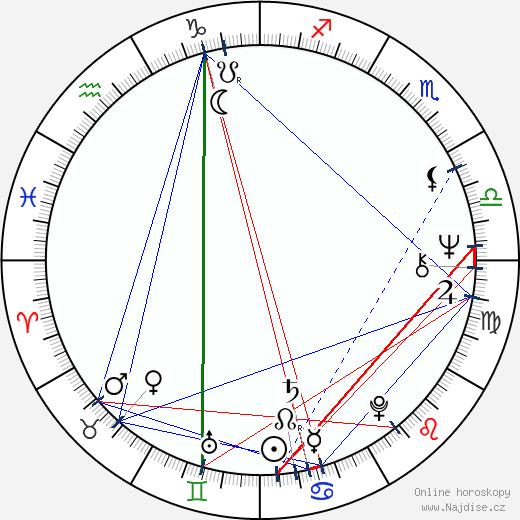 Ondřej Neff wikipedie wiki 2017, 2018 horoskop