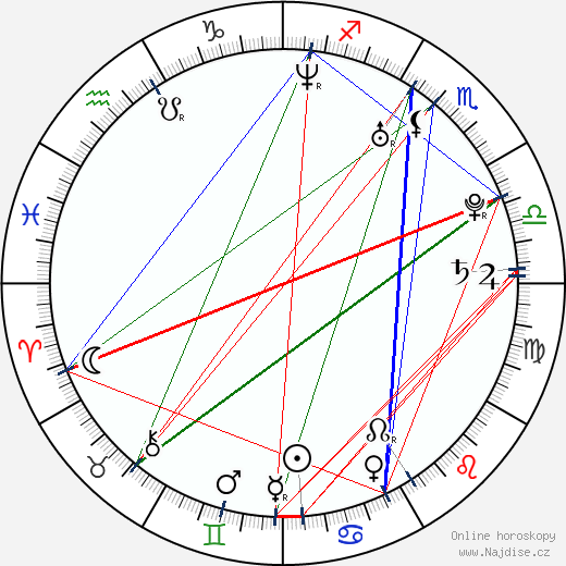 Ondřej Nosálek wikipedie wiki 2019, 2020 horoskop