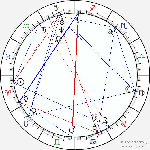 Ondřej Palát wikipedie wiki 2018, 2019 horoskop