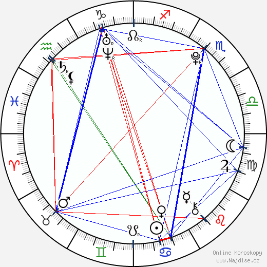 Ondřej Palatka wikipedie wiki 2019, 2020 horoskop