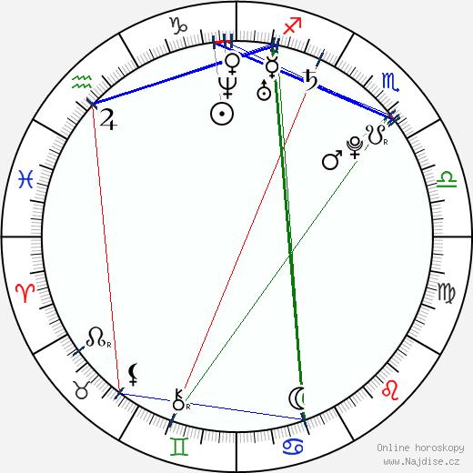 Ondřej Pšenička wikipedie wiki 2018, 2019 horoskop