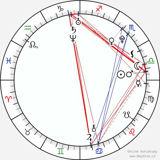 Ondřej Šedivý wikipedie wiki 2019, 2020 horoskop