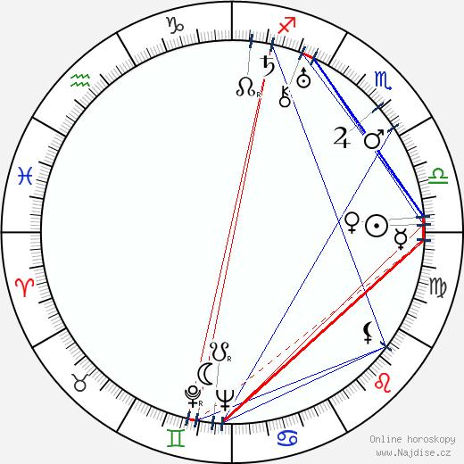 Ondřej Sekora wikipedie wiki 2018, 2019 horoskop