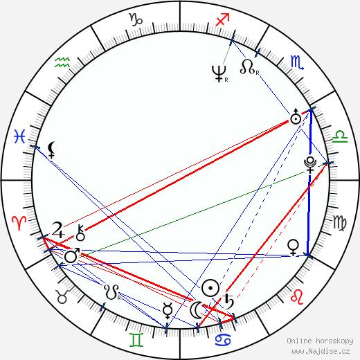 Ondřej Šípek wikipedie wiki 2019, 2020 horoskop