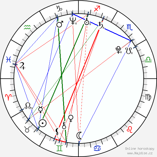 Ondřej Vaculík wikipedie wiki 2018, 2019 horoskop