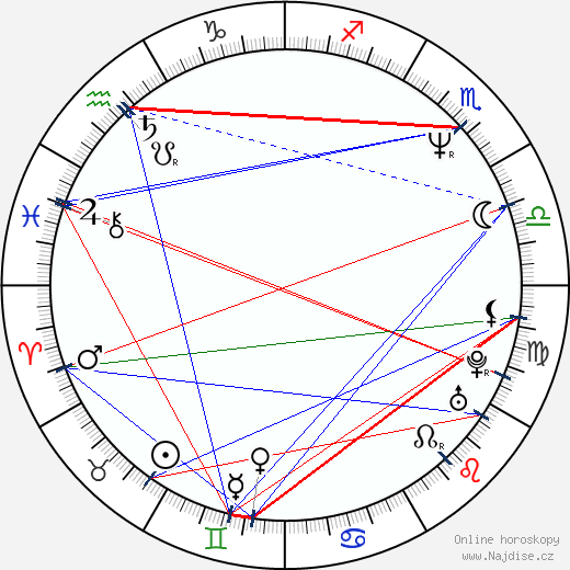 Ondřej Vetchý wikipedie wiki 2018, 2019 horoskop