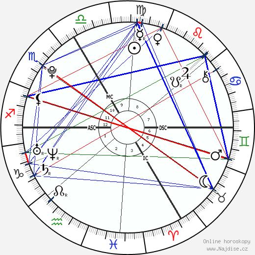 Ophélie-Cyrielle Étienne wikipedie wiki 2018, 2019 horoskop