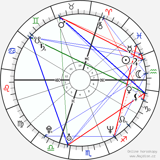Ophélie Winter wikipedie wiki 2019, 2020 horoskop