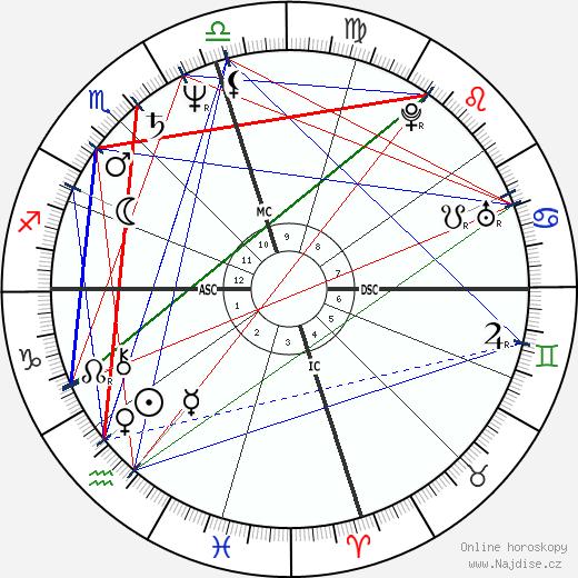 Oprah Winfrey wikipedie wiki 2020, 2021 horoskop
