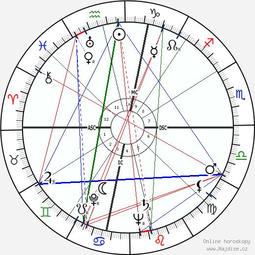 Oral Roberts wikipedie wiki 2019, 2020 horoskop