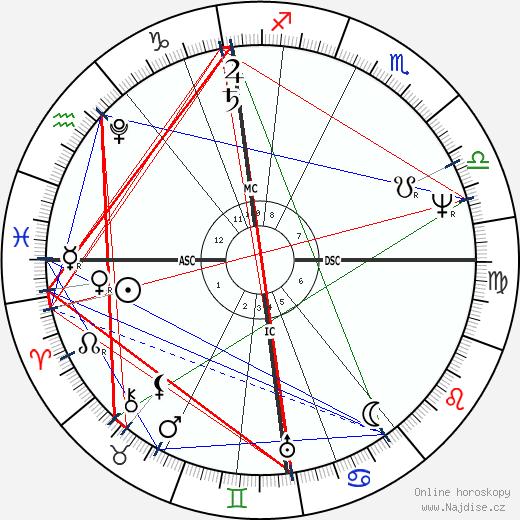 Orest Kiprensky wikipedie wiki 2017, 2018 horoskop