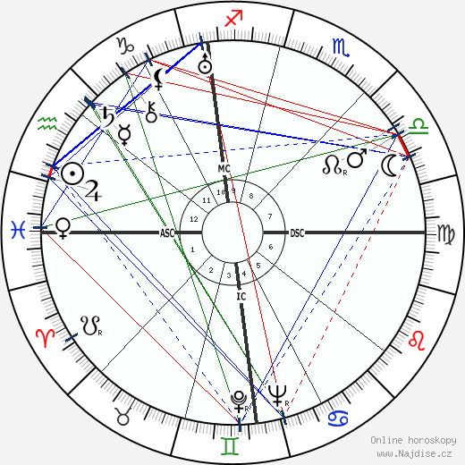 Orfeo Turno Rotini wikipedie wiki 2017, 2018 horoskop